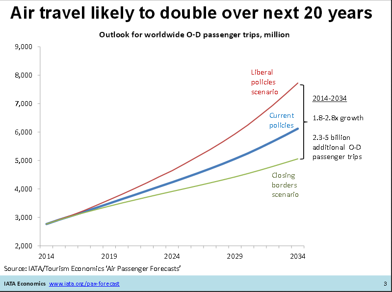 air travel likely to double over next 20 years