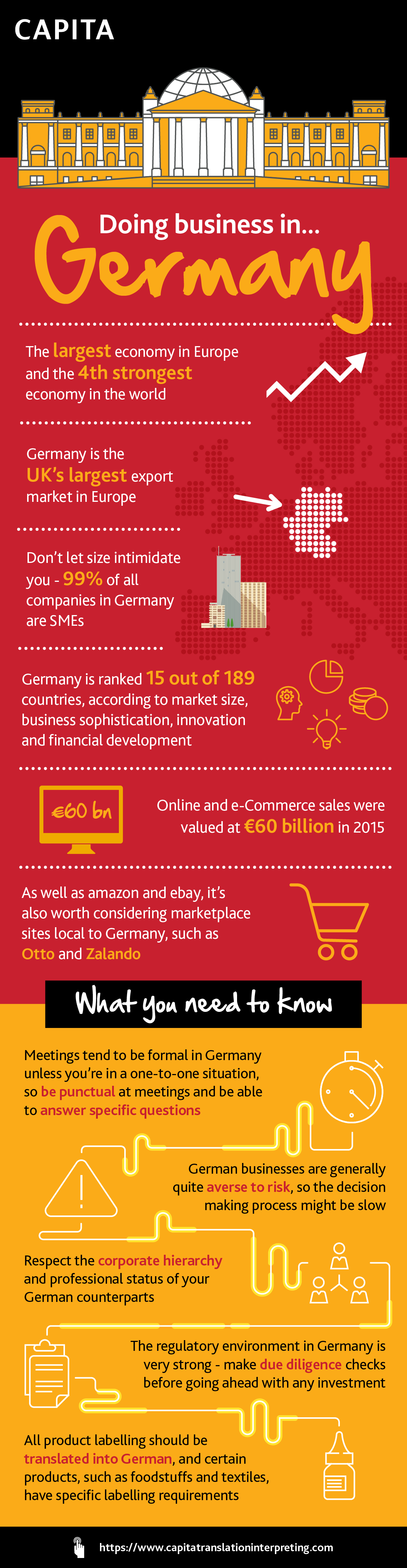 Doing business in Germany infographic