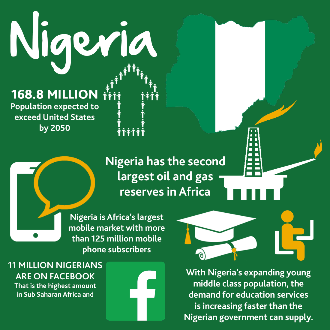 World Cup Business Infographic - Nigeria
