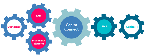 capita-connect-cogs