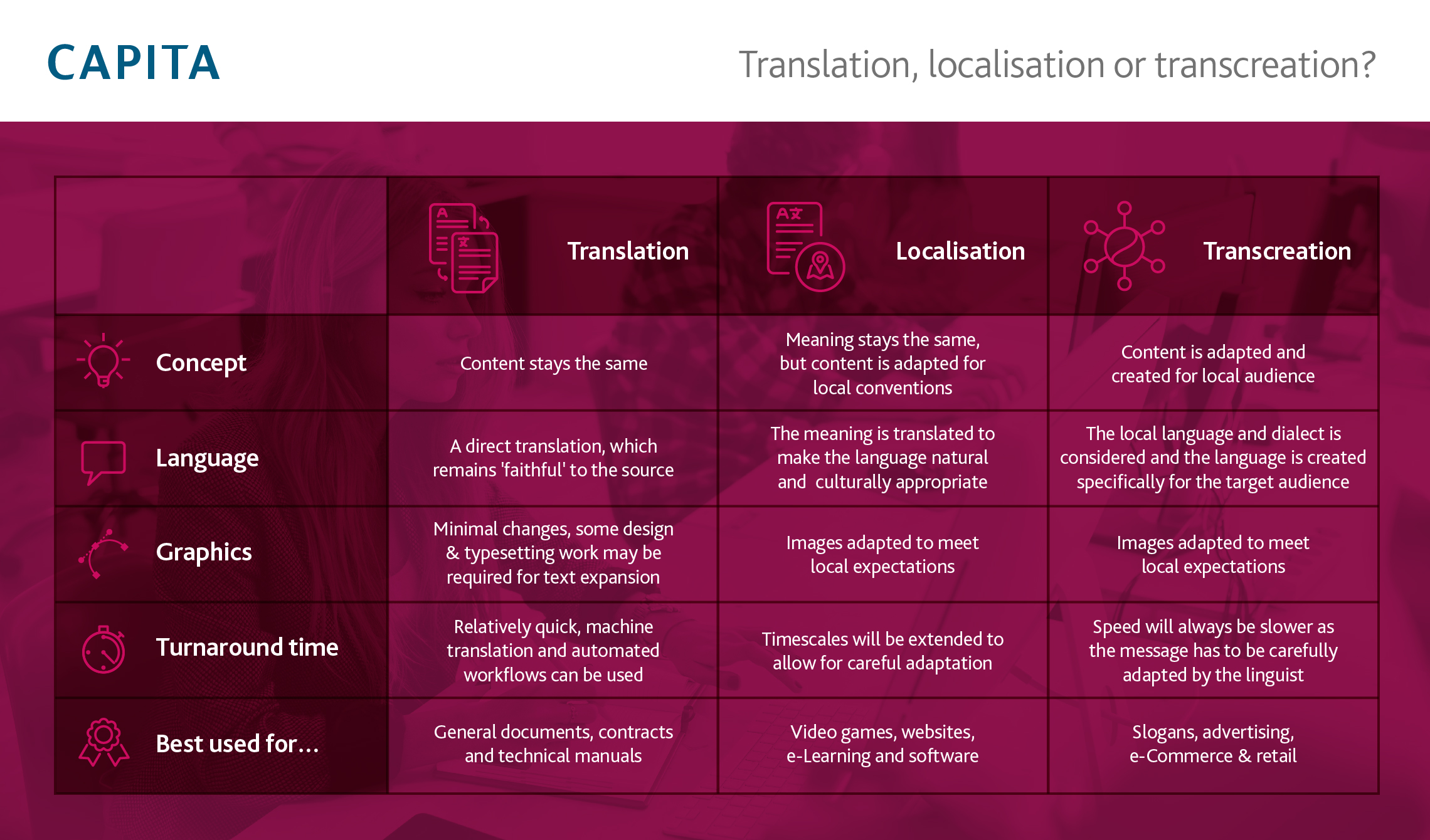 Translation Localisation Transcreation
