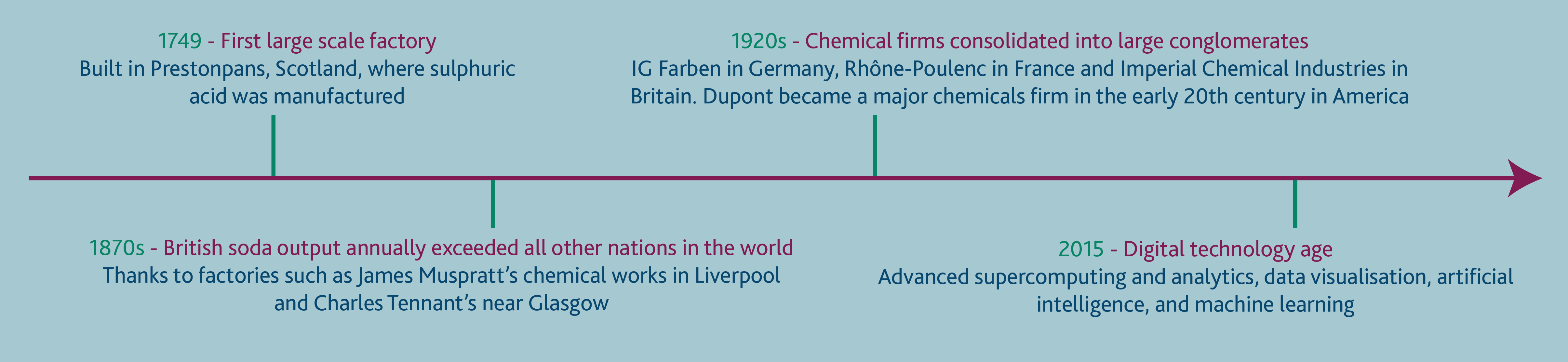 timeline-chemical-industry1