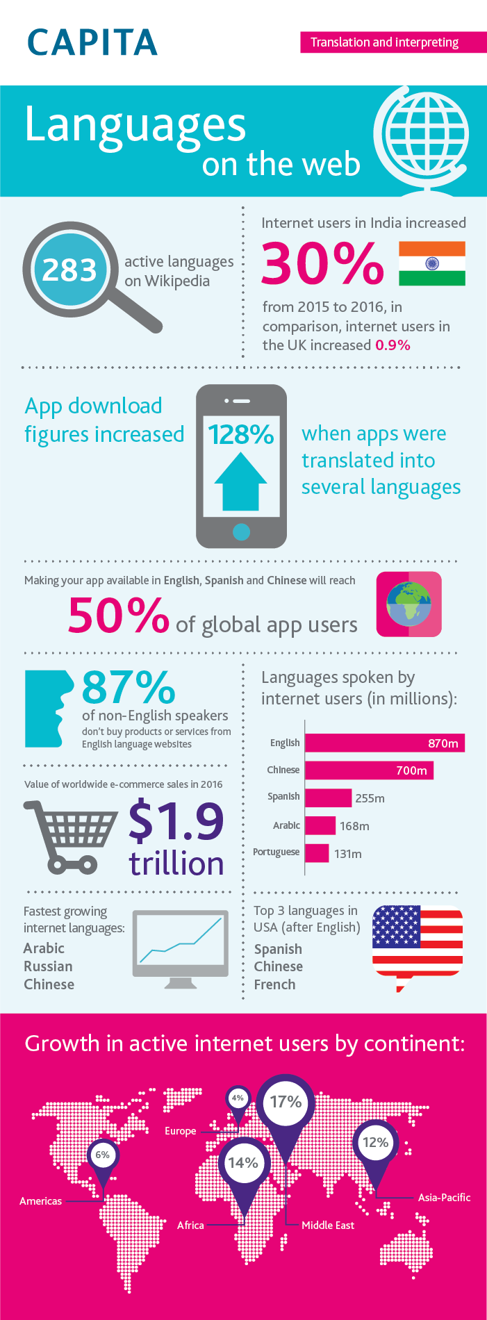 languages on the internet facts
