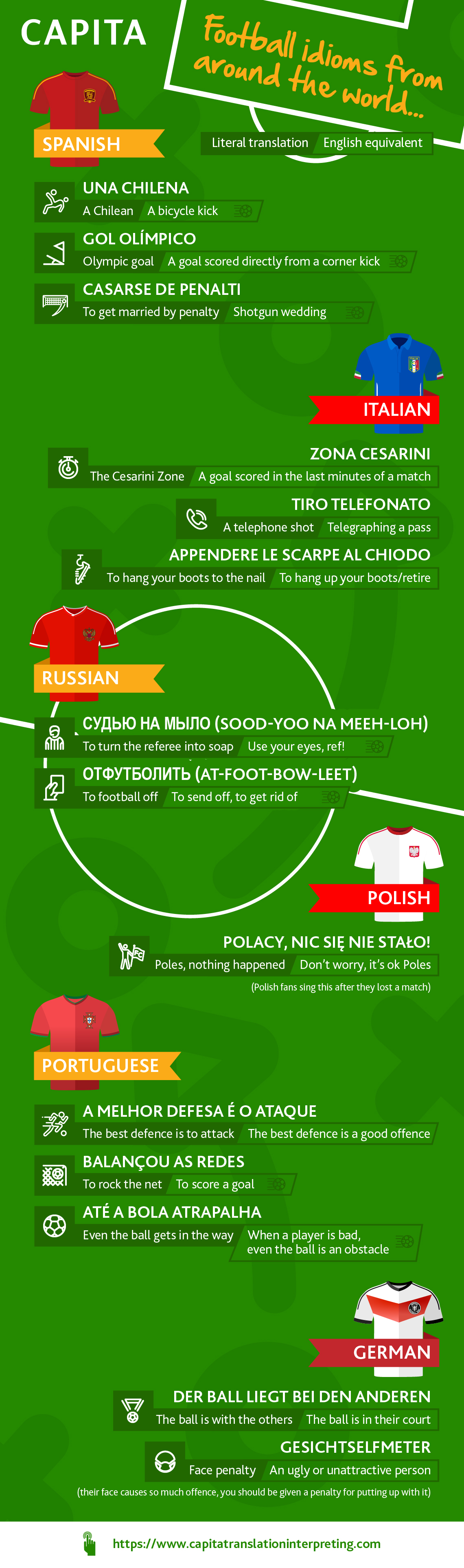 Football idioms from around the world